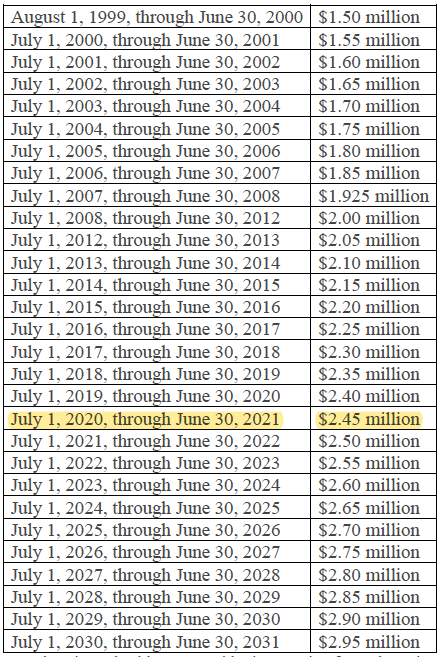 Virginia caps by year since 2000